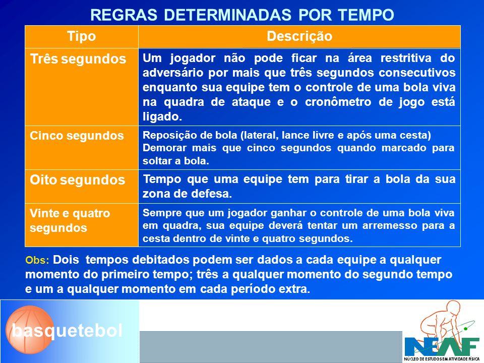basquetebol DURAÇÃO DO JOGO Obs: em caso de empate serão acrescidos tempos extras tantos quantos forem precisos.