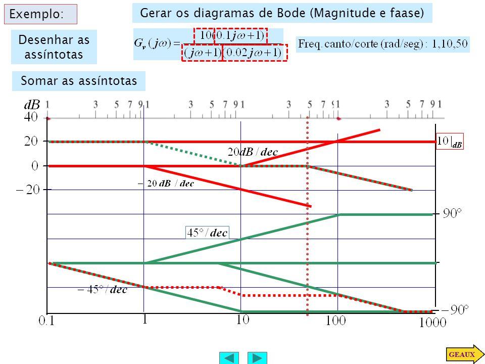 Exemplo: Gerar os diagramas de Bode (Magnitude e faase) Desenhar as assíntotas Somar as assíntotas