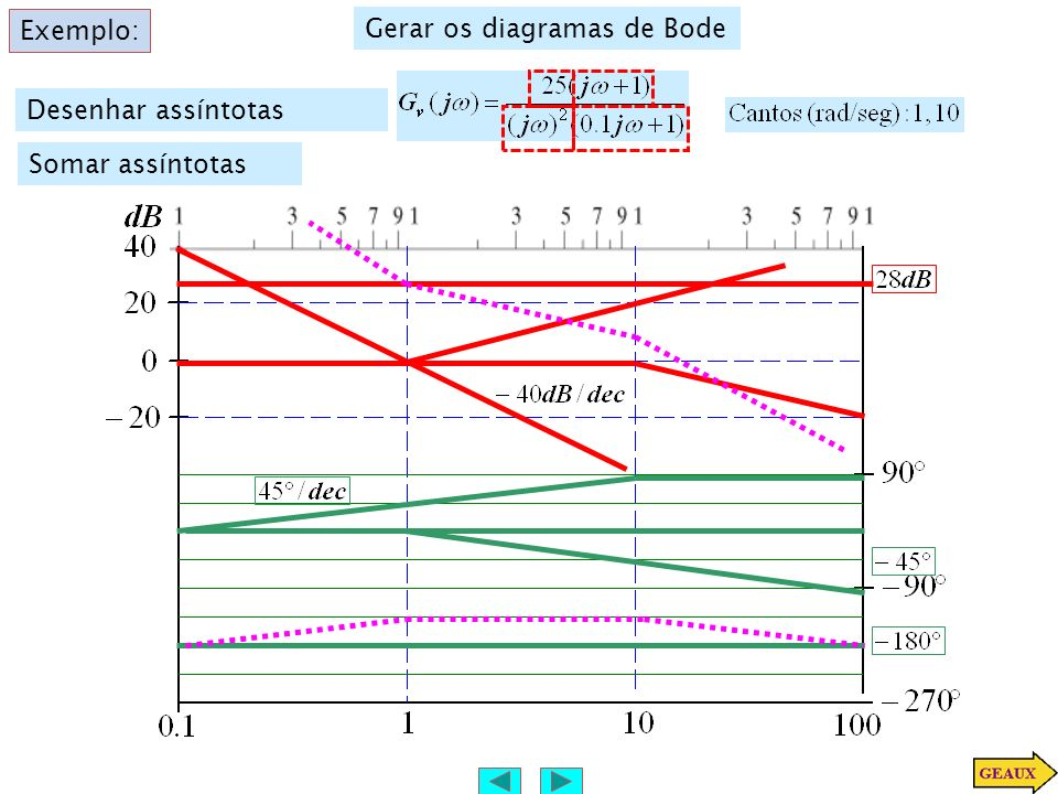 Exemplo: Gerar os diagramas de Bode Desenhar assíntotas Somar assíntotas