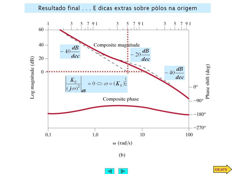 Exemplo: Uma função com polos complexos conjugados Colocar na forma Padrão: Somar as assíntotas O comportamento próximo ao canto dos polos/zeros conjugados é muito dependente do coeficiente de amortecimento.
