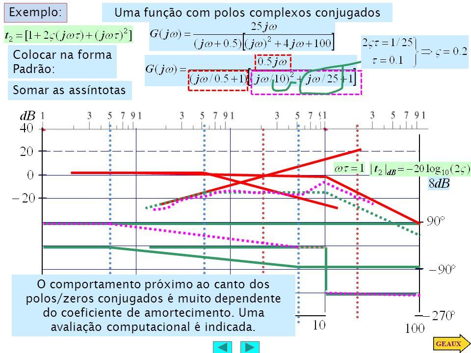Exemplo: Uma função com polos complexos conjugados Colocar na forma Padrão: Somar as assíntotas O comportamento próximo ao canto dos polos/zeros conju