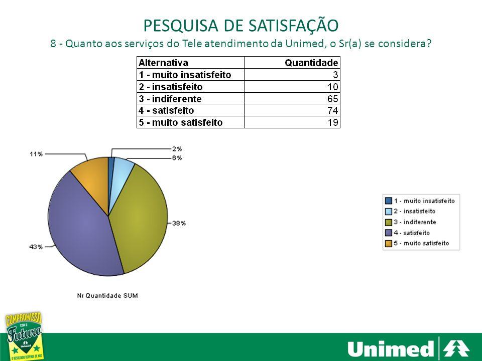 Santa Bárbara dOeste, Americana e Nova Odessa PESQUISA DE SATISFAÇÃO 8 - Quanto aos serviços do Tele atendimento da Unimed, o Sr(a) se considera?