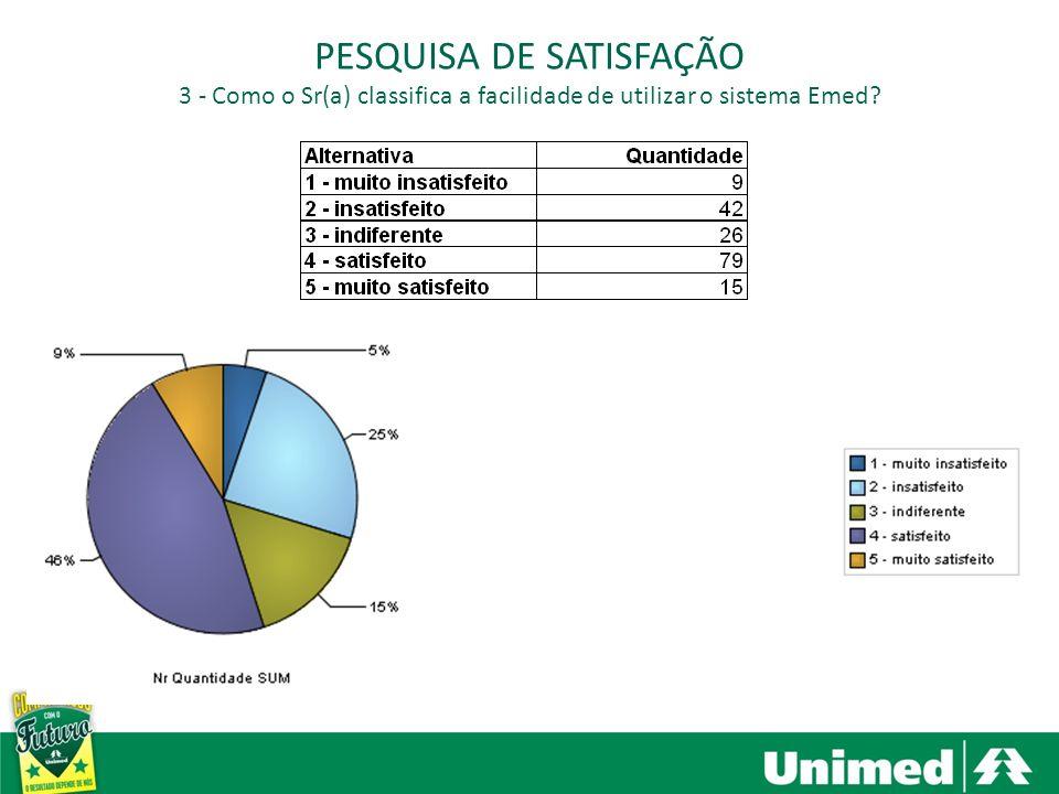 Santa Bárbara dOeste, Americana e Nova Odessa PESQUISA DE SATISFAÇÃO 3 - Como o Sr(a) classifica a facilidade de utilizar o sistema Emed?