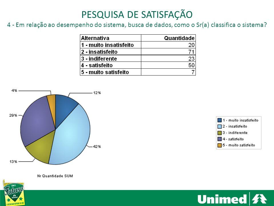 Santa Bárbara dOeste, Americana e Nova Odessa PESQUISA DE SATISFAÇÃO 4 - Em relação ao desempenho do sistema, busca de dados, como o Sr(a) classifica