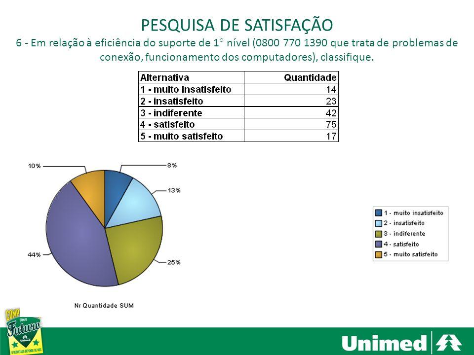 Santa Bárbara dOeste, Americana e Nova Odessa PESQUISA DE SATISFAÇÃO 6 - Em relação à eficiência do suporte de 1° nível (0800 770 1390 que trata de pr
