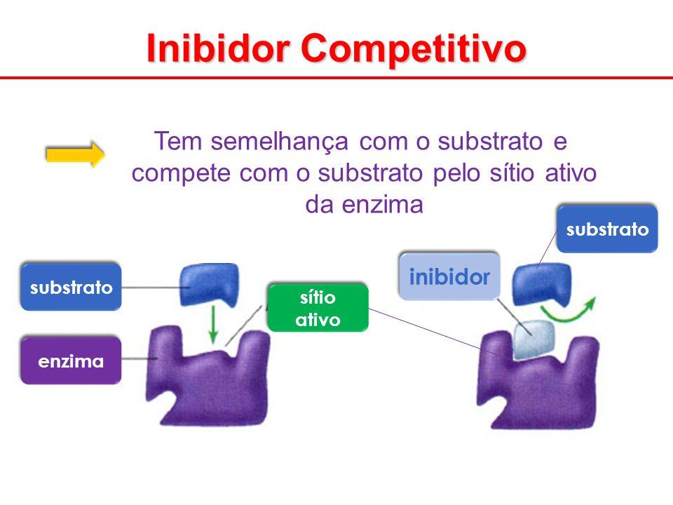 Tem semelhança com o substrato e compete com o substrato pelo sítio ativo da enzima substrato enzima sítio ativo substrato inibidor