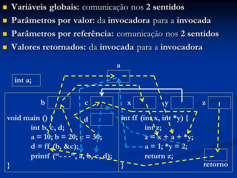 Variáveis globais: comunicação nos 2 sentidos Variáveis globais: comunicação nos 2 sentidos Parâmetros por valor: da invocadora para a invocada Parâme
