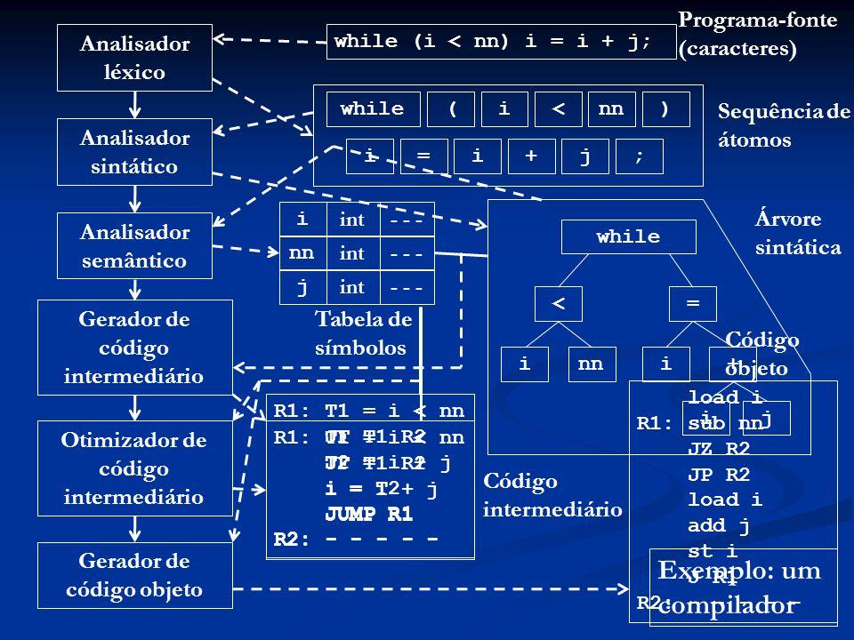 Exemplo: um compilador Analisador léxico Analisador sintático Analisador semântico Gerador de código intermediário Otimizador de código intermediário