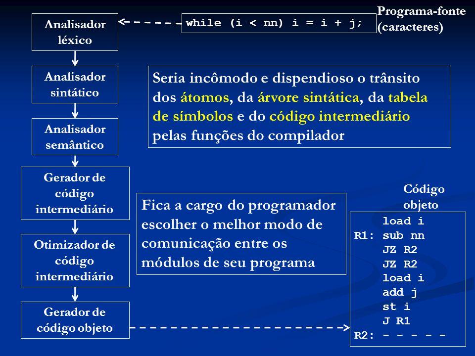 Analisador léxico Analisador sintático Analisador semântico Gerador de código intermediário Otimizador de código intermediário Gerador de código objet