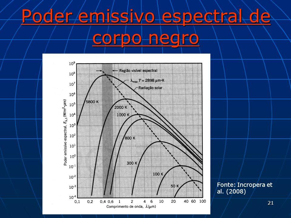 21 Poder emissivo espectral de corpo negro Fonte: Incropera et al. (2008)