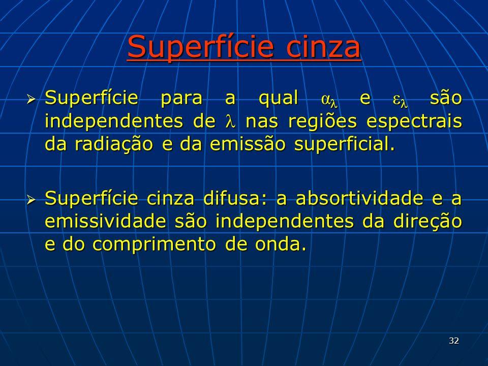 32 Superfície cinza Superfície para a qual α e ε são independentes de nas regiões espectrais da radiação e da emissão superficial. Superfície para a q