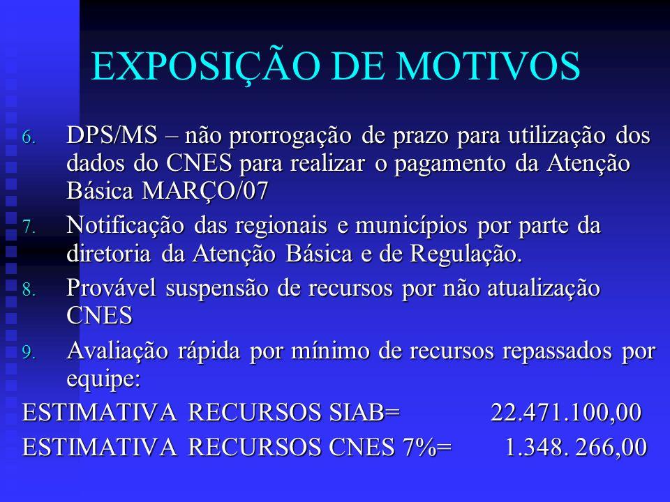 EXPOSIÇÃO DE MOTIVOS 6. DPS/MS – não prorrogação de prazo para utilização dos dados do CNES para realizar o pagamento da Atenção Básica MARÇO/07 7. No