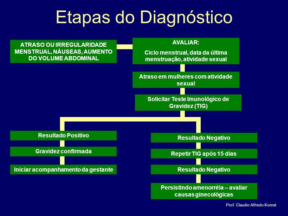 Etapas do Diagnóstico Prof.