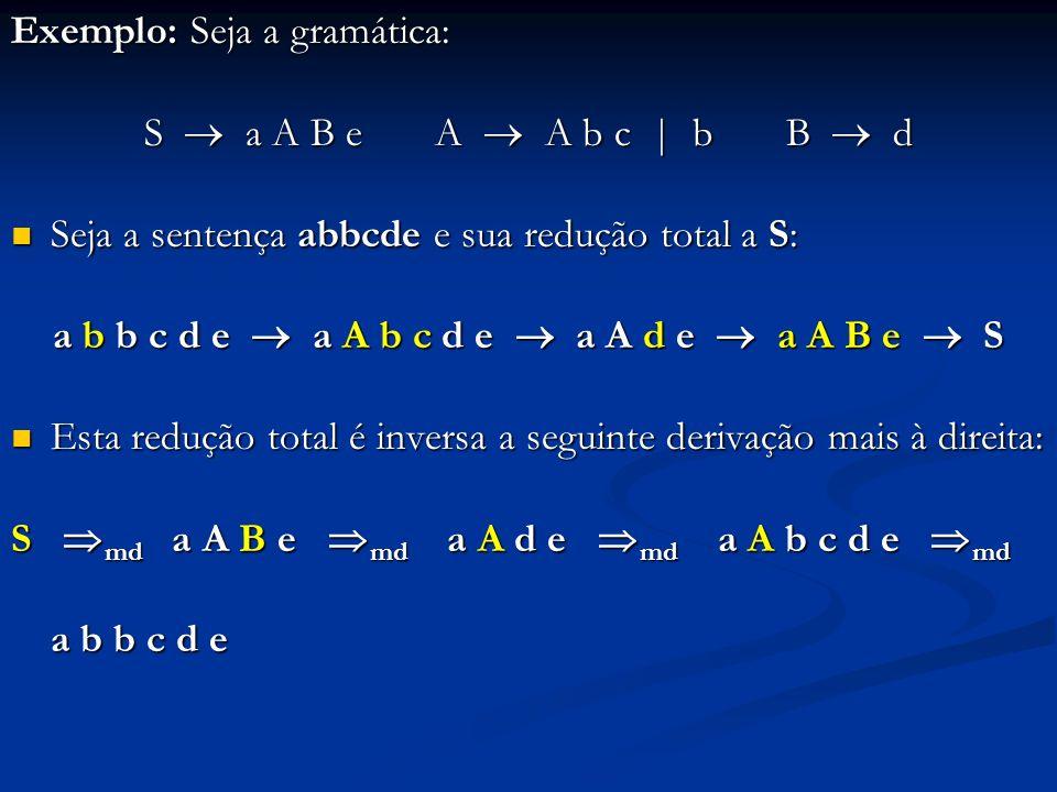 S a A B e A A b c | b B d Sentença abbcde e sua redução total a S: Sentença abbcde e sua redução total a S: a b b c d e a A b c d e a A d e a A B e S Três possíveis reduções da forma sentencial: Três possíveis reduções da forma sentencial: a A b c d e A A B Redução escolhida Não leva a S, mas é o primeiro lado direito que se forma no topo da pilha A ser feita mais tarde, quando d cair na pilha