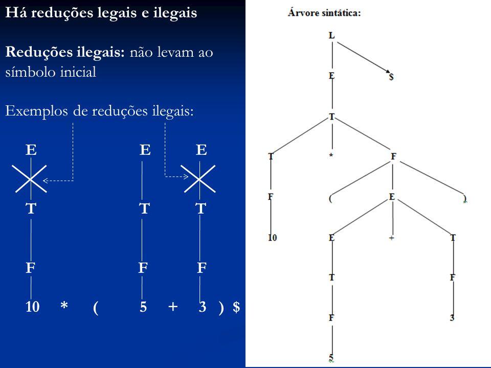 Há reduções legais e ilegais Reduções ilegais: não levam ao símbolo inicial Exemplos de reduções ilegais: E E E T T T F F F 10 * ( 5 + 3 ) $