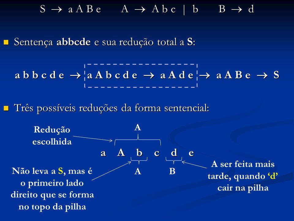 Exemplo: seja a seguinte gramática de expressões: 1) E E + T 3) T T * F5) F ( E ) 2) E T 4) T F 6) F id Seja a seguinte sentença em análise: id * id + id Seja a seguinte sentença em análise: id * id + id Tabelas de ações e transições (construção apresentada a seguir) : Tabelas de ações e transições (construção apresentada a seguir) :
