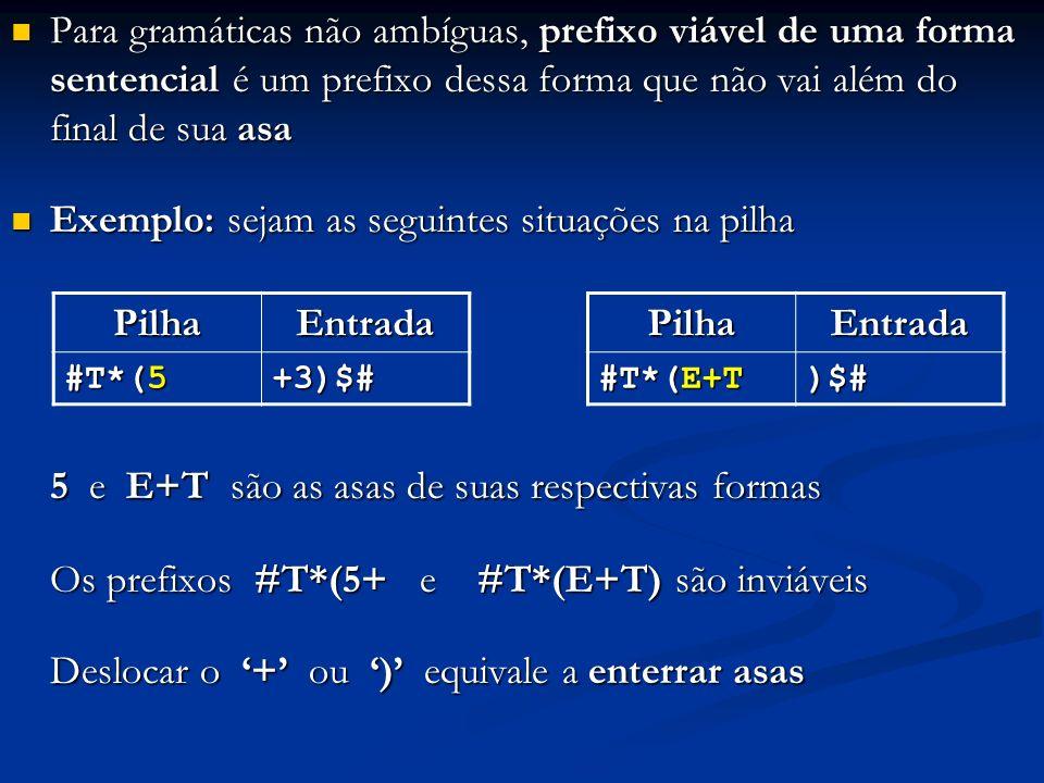 Para gramáticas não ambíguas, prefixo viável de uma forma sentencial é um prefixo dessa forma que não vai além do final de sua asa Para gramáticas não