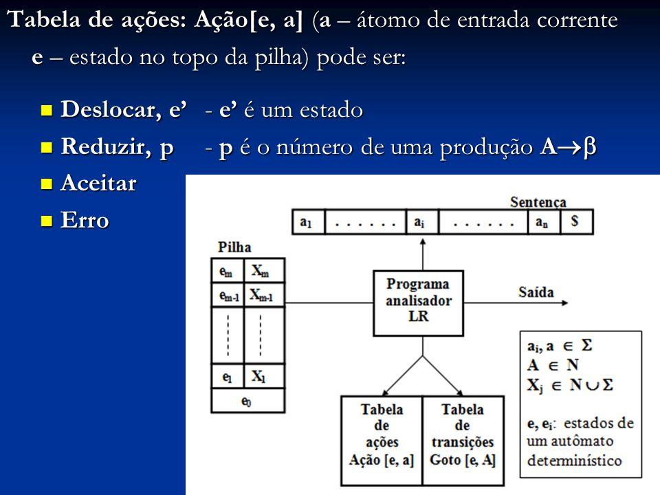 Tabela de ações: Ação[e, a] (a – átomo de entrada corrente e – estado no topo da pilha) pode ser: Deslocar, e - e é um estado Deslocar, e - e é um est