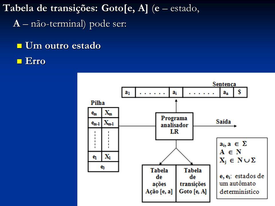 Tabela de transições: Goto[e, A] (e – estado, A – não-terminal) pode ser: Um outro estado Um outro estado Erro Erro