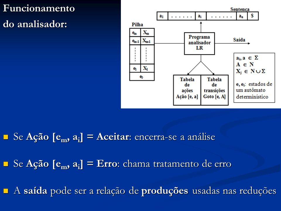 Funcionamento do analisador: Se Ação [e m, a i ] = Aceitar: encerra-se a análise Se Ação [e m, a i ] = Aceitar: encerra-se a análise Se Ação [e m, a i