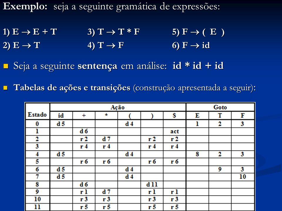 Exemplo: seja a seguinte gramática de expressões: 1) E E + T 3) T T * F5) F ( E ) 2) E T 4) T F 6) F id Seja a seguinte sentença em análise: id * id +