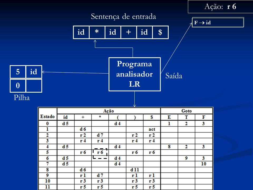 Programa analisador LR id* + $ Sentença de entrada 0 Pilha Ação: r 6 Saída F id id5