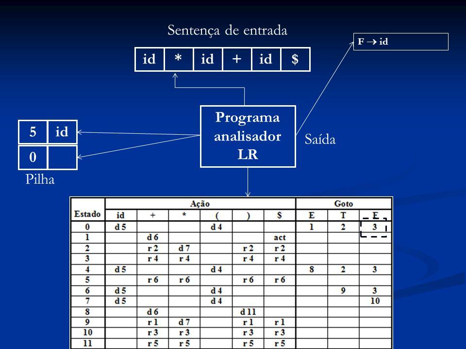 Programa analisador LR id* + $ Sentença de entrada 0 Pilha Saída F id id5