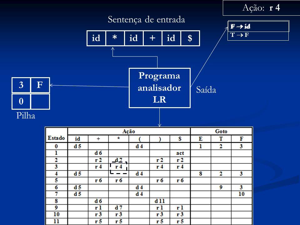 Programa analisador LR id* + $ Sentença de entrada 0 Pilha Ação: r 4 Saída F id T F F3 F id