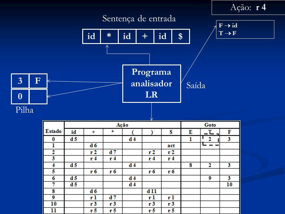 Programa analisador LR id* + $ Sentença de entrada 0 Pilha Ação: r 4 Saída F id T F F3