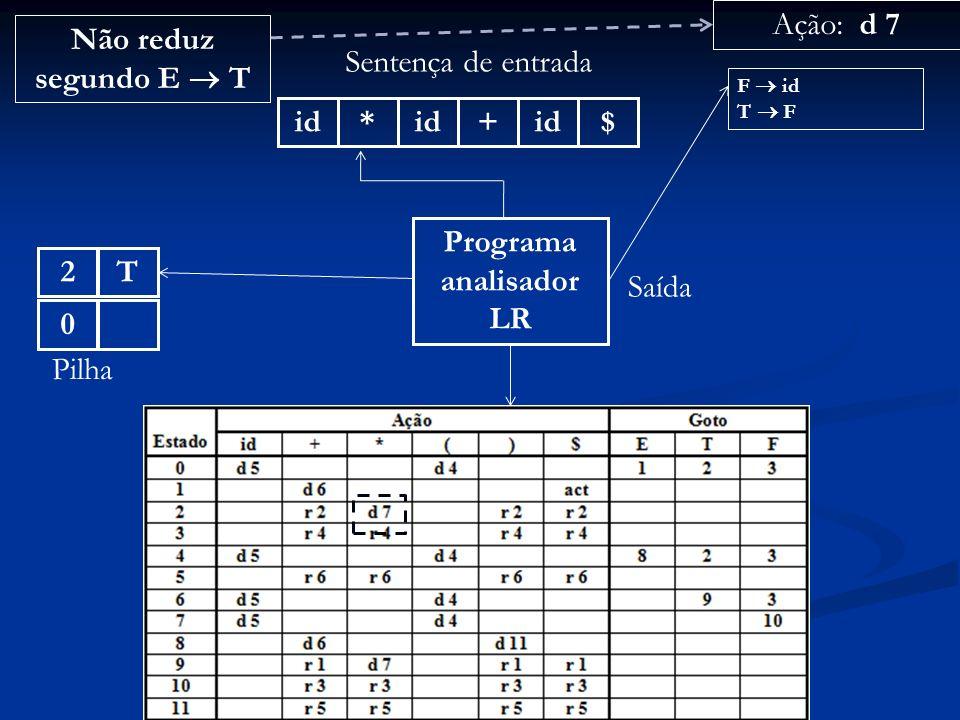Programa analisador LR id* + $ Sentença de entrada 0 Pilha Ação: d 7 Saída F id T F T2 Não reduz segundo E T