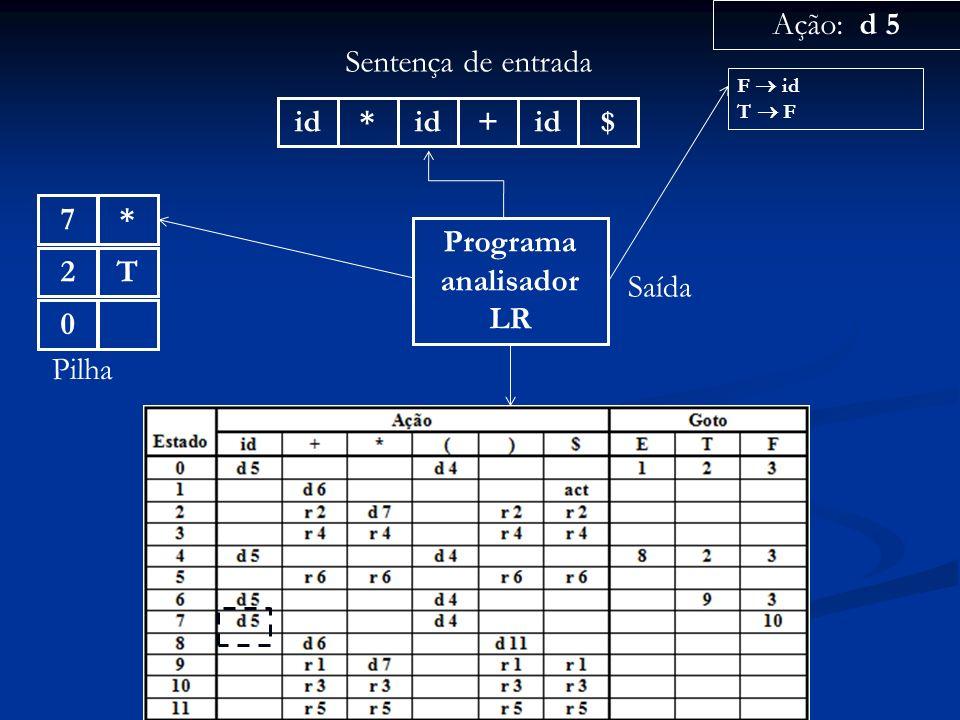 Programa analisador LR id* + $ Sentença de entrada 0 Pilha Ação: d 5 Saída F id T F T2*7