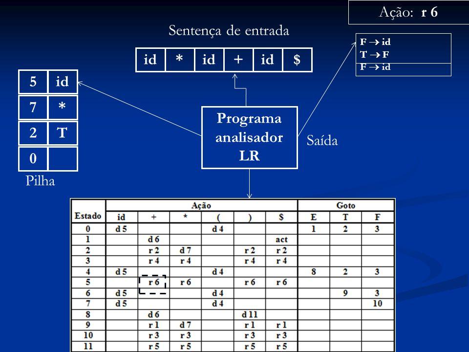 Programa analisador LR id* + $ Sentença de entrada 0 Pilha Ação: r 6 Saída F id T F F id T2*7id5 F id T F