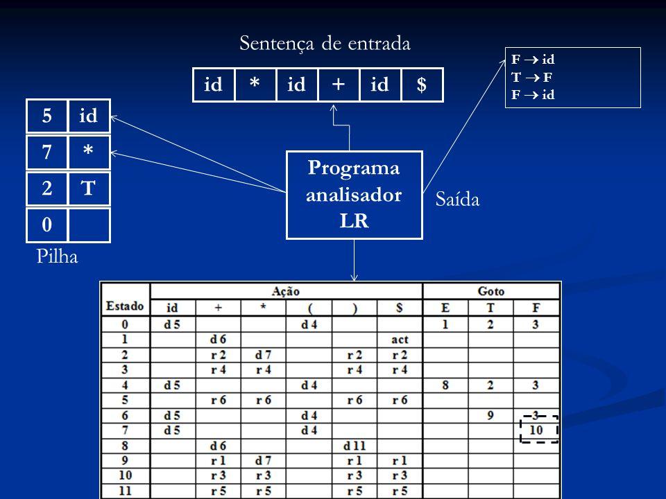 Programa analisador LR id* + $ Sentença de entrada 0 Pilha Saída F id T F F id T2*7id5