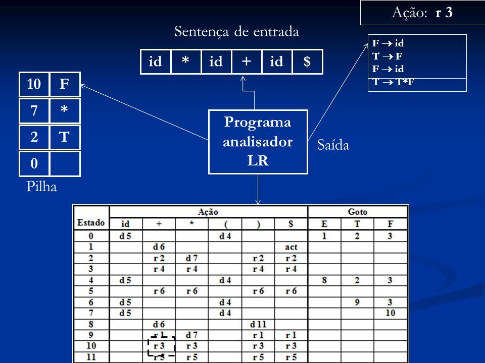 Programa analisador LR id* + $ Sentença de entrada 0 Pilha Ação: r 3 Saída F id T F F id T T*F T2*7F10 F id T F F id