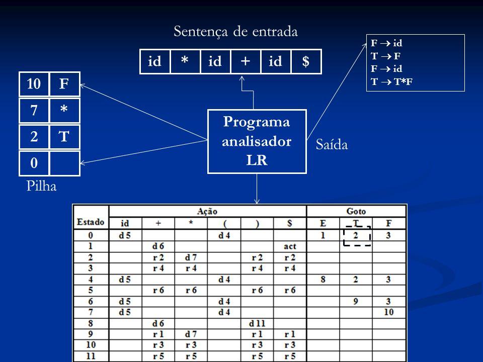 Programa analisador LR id* + $ Sentença de entrada 0 Pilha Saída F id T F F id T T*F T2*7F10