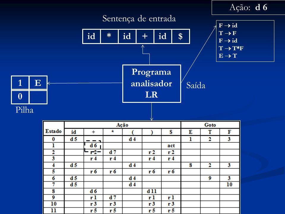 Programa analisador LR id* + $ Sentença de entrada 0 Pilha Ação: d 6 Saída F id T F F id T T*F E T E1