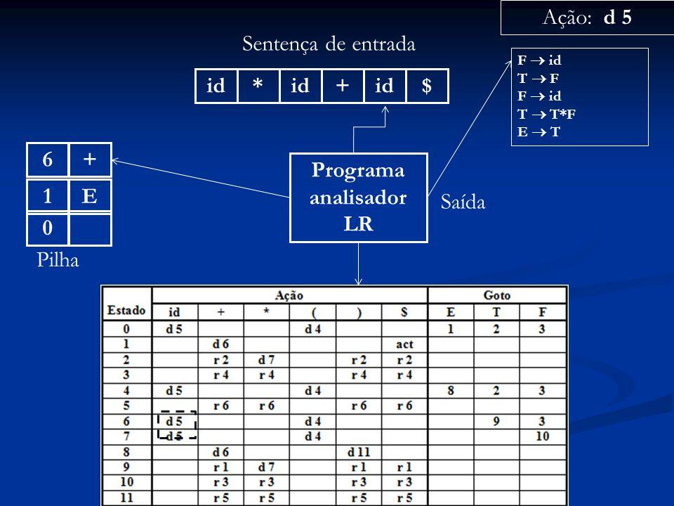 Programa analisador LR id* + $ Sentença de entrada 0 Pilha Ação: d 5 Saída F id T F F id T T*F E T +6E1