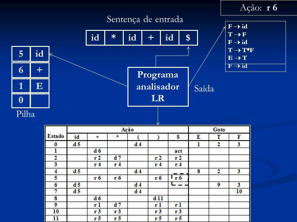 Programa analisador LR id* + $ Sentença de entrada 0 Pilha Ação: r 6 Saída F id T F F id T T*F E T F id +6E1id5 F id T F F id T T*F E T