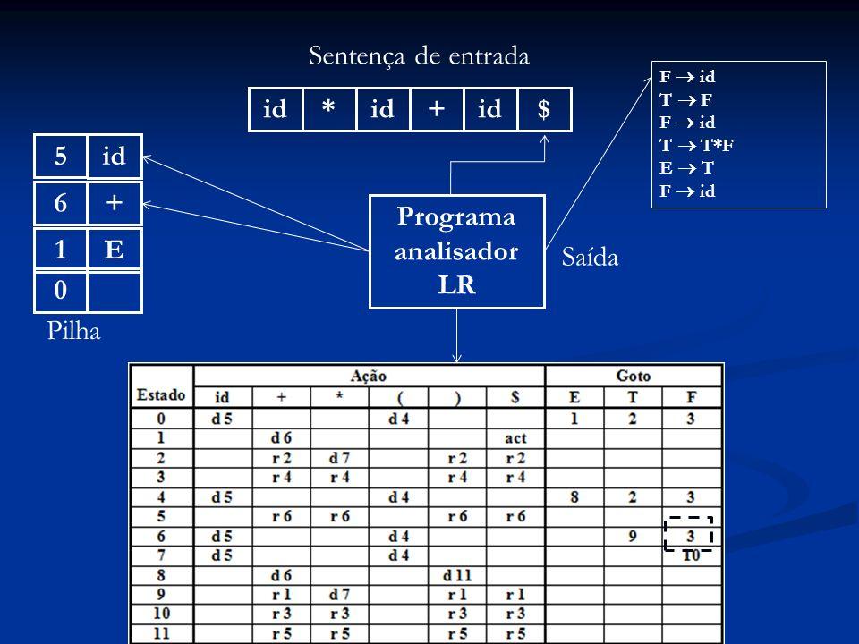 Programa analisador LR id* + $ Sentença de entrada 0 Pilha Saída F id T F F id T T*F E T F id +6E1id5