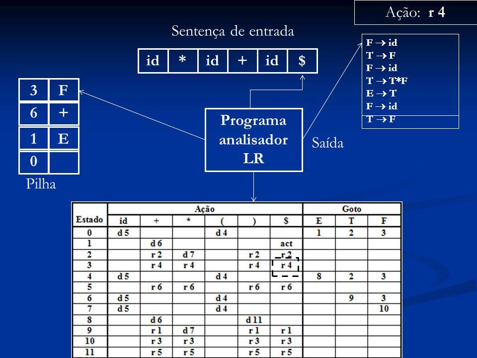 Programa analisador LR id* + $ Sentença de entrada 0 Pilha Ação: r 4 Saída F id T F F id T T*F E T F id T F +6E1F3 F id T F F id T T*F E T F id
