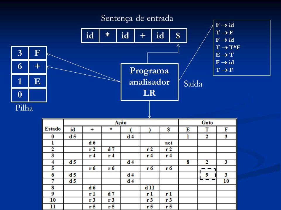 Programa analisador LR id* + $ Sentença de entrada 0 Pilha Saída F id T F F id T T*F E T F id T F +6E1F3