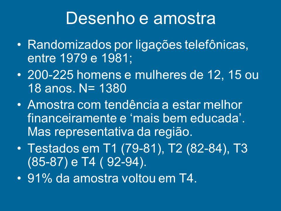 Desenho e amostra Randomizados por ligações telefônicas, entre 1979 e 1981; 200-225 homens e mulheres de 12, 15 ou 18 anos. N= 1380 Amostra com tendên