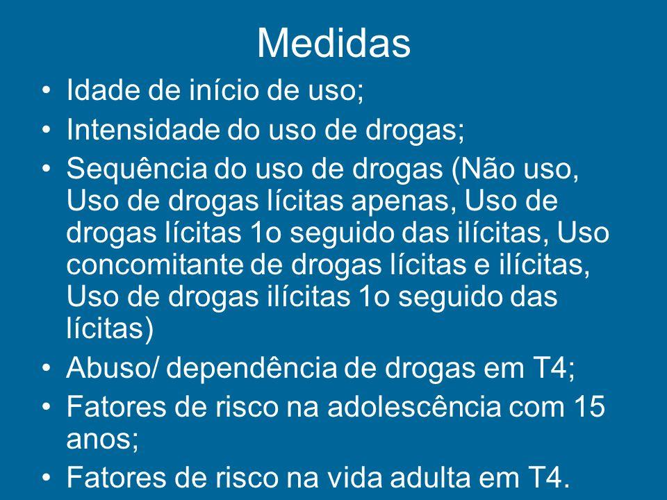 Medidas Idade de início de uso; Intensidade do uso de drogas; Sequência do uso de drogas (Não uso, Uso de drogas lícitas apenas, Uso de drogas lícitas
