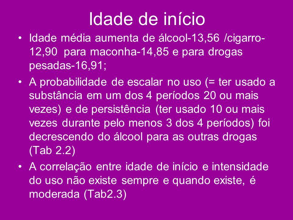 Idade de início Idade média aumenta de álcool-13,56 /cigarro- 12,90 para maconha-14,85 e para drogas pesadas-16,91; A probabilidade de escalar no uso