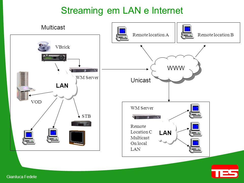 Gianluca Fedele Streaming em LAN e Internet LAN VBrick WM Server STB VOD LAN WM Server Remote location ARemote location B Remote Location C Multicast On local LAN Multicast Unicast WWW