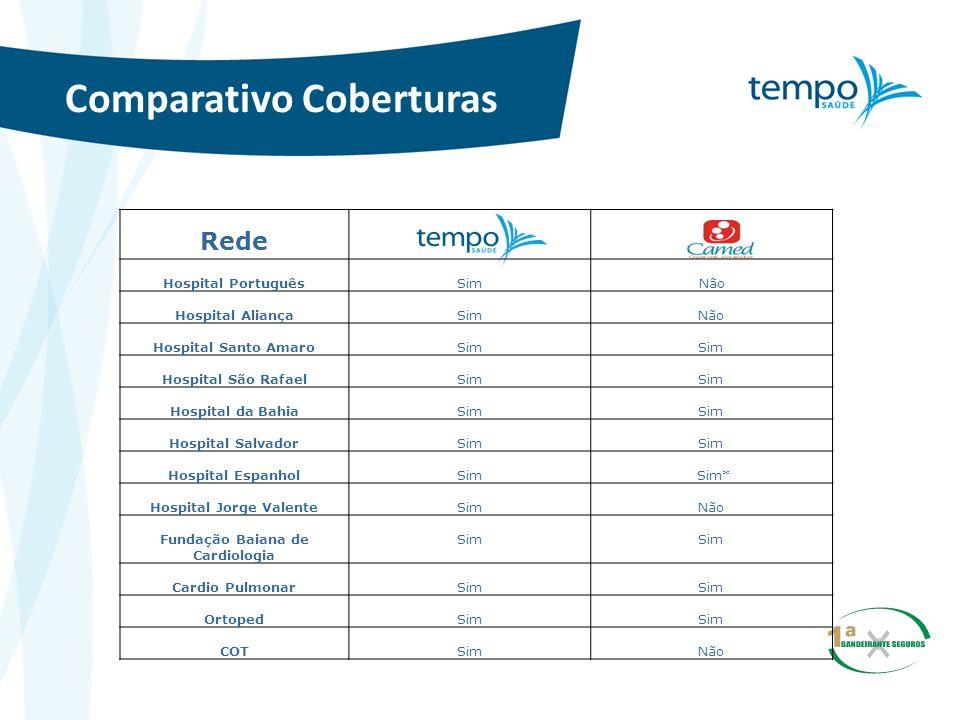 Comparativo Coberturas Rede Hospital PortuguêsSim Não Hospital AliançaSimNão Hospital Santo AmaroSim Hospital São RafaelSim Hospital da BahiaSim Hospi