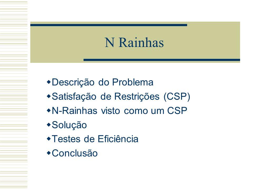N Rainhas Descrição do Problema Satisfação de Restrições (CSP) N-Rainhas visto como um CSP Solução Testes de Eficiência Conclusão
