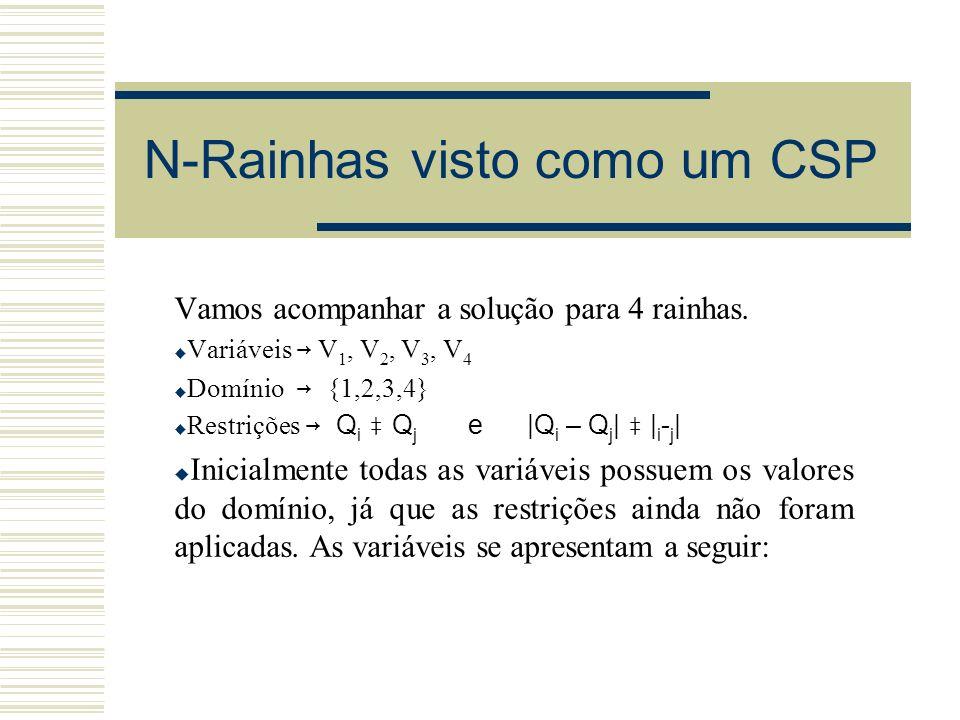 N-Rainhas visto como um CSP Vamos acompanhar a solução para 4 rainhas. Variáveis V 1, V 2, V 3, V 4 Domínio {1,2,3,4} Restrições Q i Q j e |Q i – Q j
