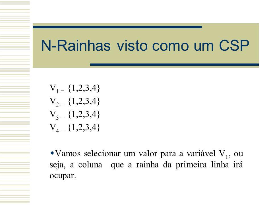 N-Rainhas visto como um CSP Fazemos V 1 = 1 Aplicamos as restrições temos que: V 2 = {3,4} V 2 V 1 e V 2 V 1 + 1 V 3 = {2,4} V 3 V 1 e V 3 V 1 + 2 V 4 = {2,3} V 4 V 1 e V 4 V 1 + 3 Agora que temos um possível valor para V 1 escolhemos um valor para a próxima variável, neste caso V 2 Fazemos V 2 = 3