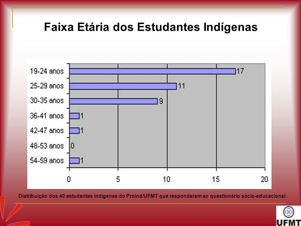 Faixa Etária dos Estudantes Indígenas Distribuição dos 40 estudantes indígenas do Proind/UFMT que responderam ao questionário sócio-educacional.
